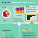 Marktscan landgebonden kansspelen 2017