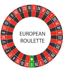 Winnende getal roulette