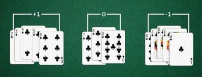 Strategie kaarten tellen